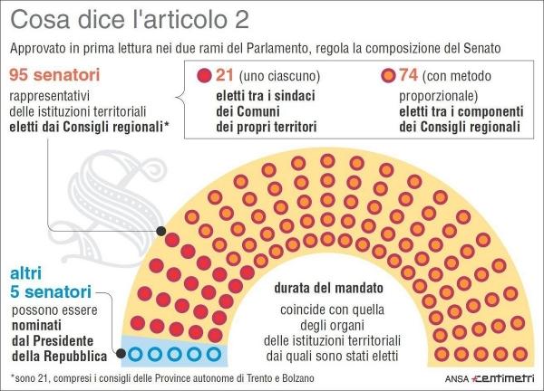 L 39 italia dice addio al bicameralismo perfetto nasce la for Parlamento italiano schema